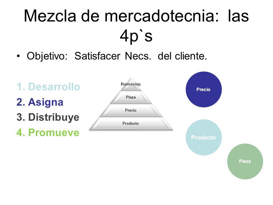 Mezcla de mercadotecnia: las 4p`s Objetivo: Satisfacer Necs. del cliente. 1. Desarrollo 2. Asigna 3. Distribuye 4. Promueve Producto PrecioPlazaPromoc