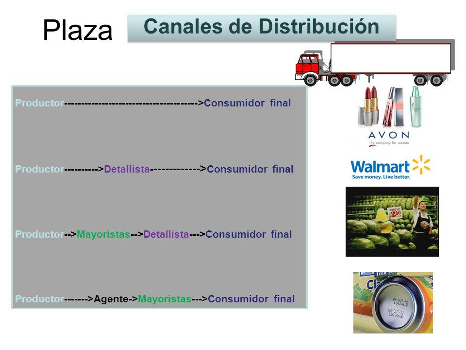 Plaza Canales de Distribución Productor--------------------------------------->Consumidor final Productor---------->Detallista- ------------> Consumid