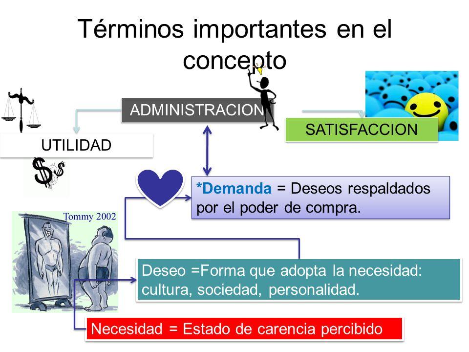 Términos importantes en el concepto Necesidad = Estado de carencia percibido Deseo =Forma que adopta la necesidad: cultura, sociedad, personalidad. *D