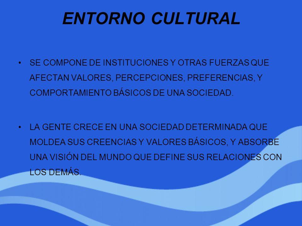 ENTORNO CULTURAL SE COMPONE DE INSTITUCIONES Y OTRAS FUERZAS QUE AFECTAN VALORES, PERCEPCIONES, PREFERENCIAS, Y COMPORTAMIENTO BÁSICOS DE UNA SOCIEDAD