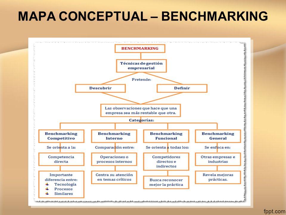 MAPA CONCEPTUAL – BENCHMARKING