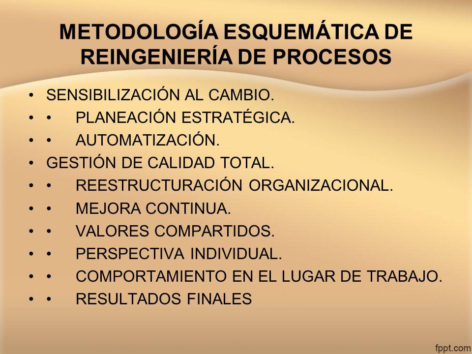 METODOLOGÍA ESQUEMÁTICA DE REINGENIERÍA DE PROCESOS SENSIBILIZACIÓN AL CAMBIO. PLANEACIÓN ESTRATÉGICA. AUTOMATIZACIÓN. GESTIÓN DE CALIDAD TOTAL. REEST
