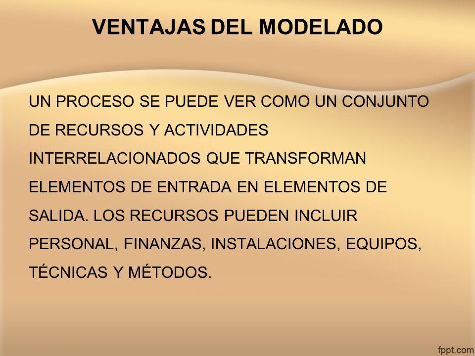 VENTAJAS DEL MODELADO UN PROCESO SE PUEDE VER COMO UN CONJUNTO DE RECURSOS Y ACTIVIDADES INTERRELACIONADOS QUE TRANSFORMAN ELEMENTOS DE ENTRADA EN ELE
