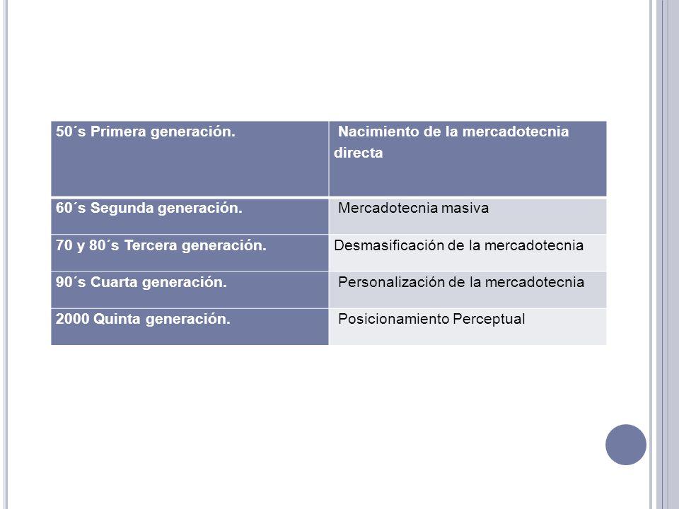 50´s Primera generación. Nacimiento de la mercadotecnia directa 60´s Segunda generación. Mercadotecnia masiva 70 y 80´s Tercera generación.Desmasifica