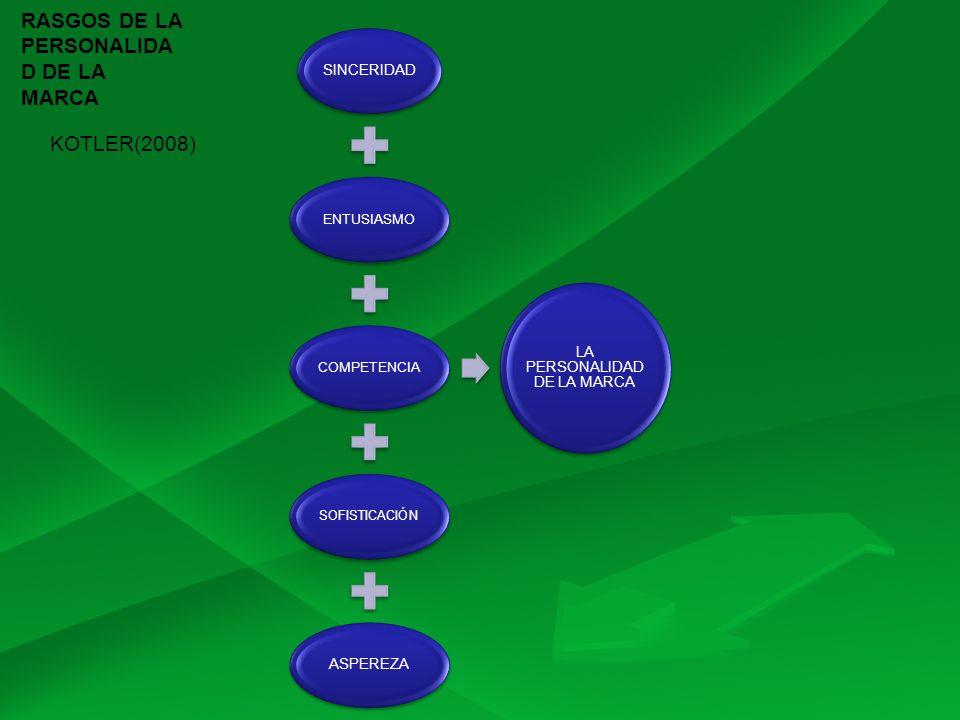 SINCERIDAD ENTUSIASMOCOMPETENCIA SOFISTICACIÓN ASPEREZA LA PERSONALIDAD DE LA MARCA KOTLER(2008) RASGOS DE LA PERSONALIDA D DE LA MARCA