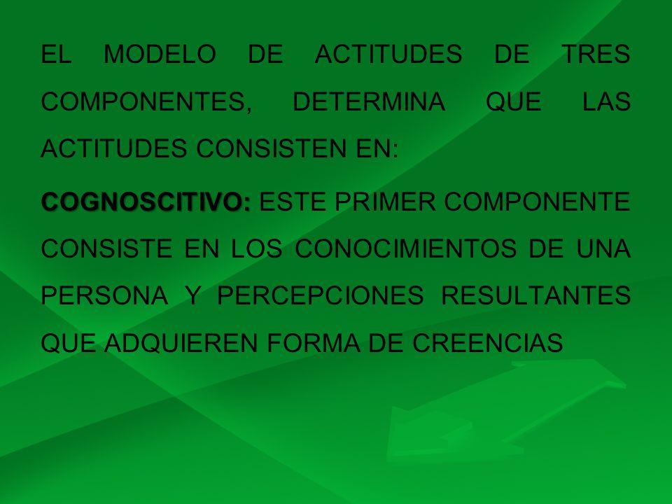 EL MODELO DE ACTITUDES DE TRES COMPONENTES, DETERMINA QUE LAS ACTITUDES CONSISTEN EN: COGNOSCITIVO: COGNOSCITIVO: ESTE PRIMER COMPONENTE CONSISTE EN L