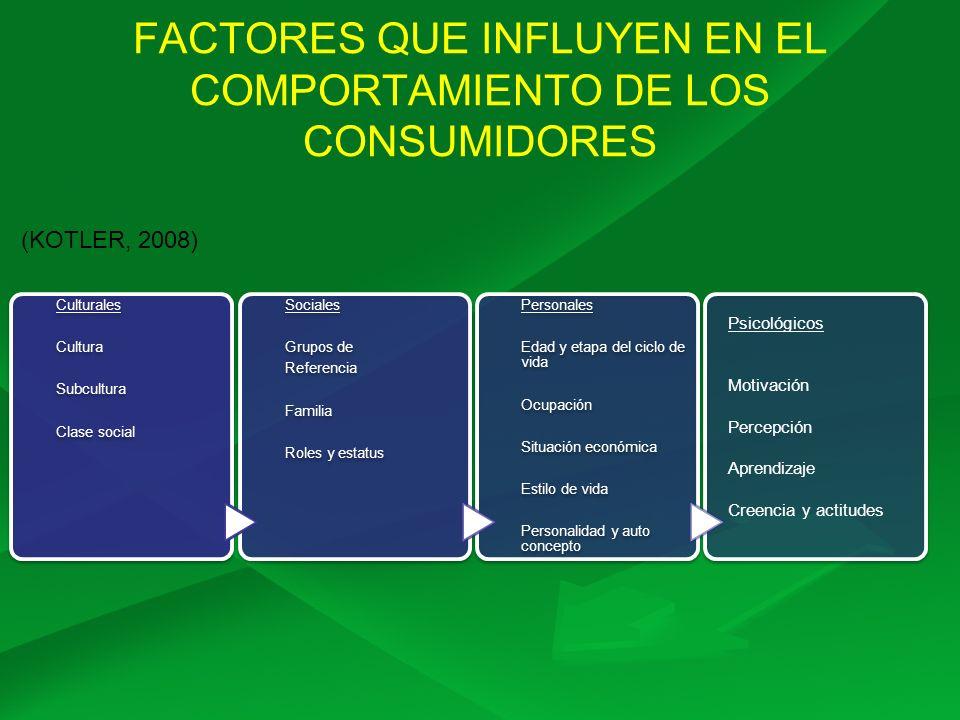 FACTORES QUE INFLUYEN EN EL COMPORTAMIENTO DE LOS CONSUMIDORES Culturales Cultura Subcultura Clase social Sociales Grupos de Referencia Familia Roles
