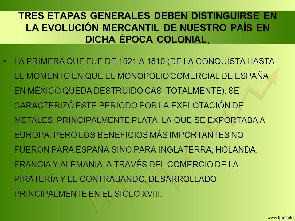 TRES ETAPAS GENERALES DEBEN DISTINGUIRSE EN LA EVOLUCIÓN MERCANTIL DE NUESTRO PAÍS EN DICHA ÉPOCA COLONIAL, LA PRIMERA QUE FUE DE 1521 A 1810 (DE LA CONQUISTA HASTA EL MOMENTO EN QUE EL MONOPOLIO COMERCIAL DE ESPAÑA EN MÉXICO QUEDA DESTRUIDO CASI TOTALMENTE).