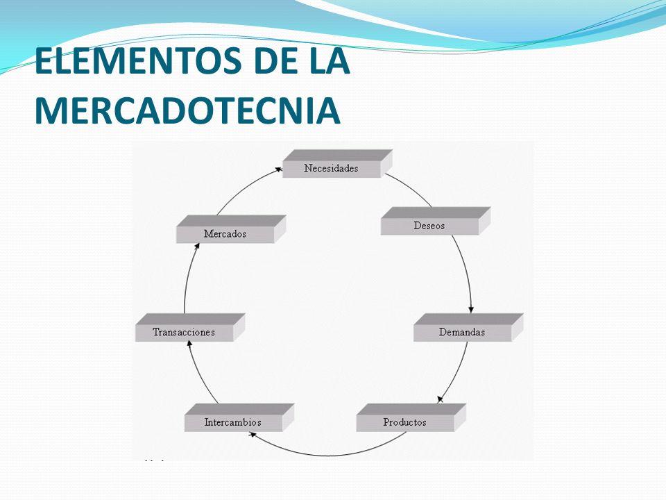 ELEMENTOS DE LA MERCADOTECNIA