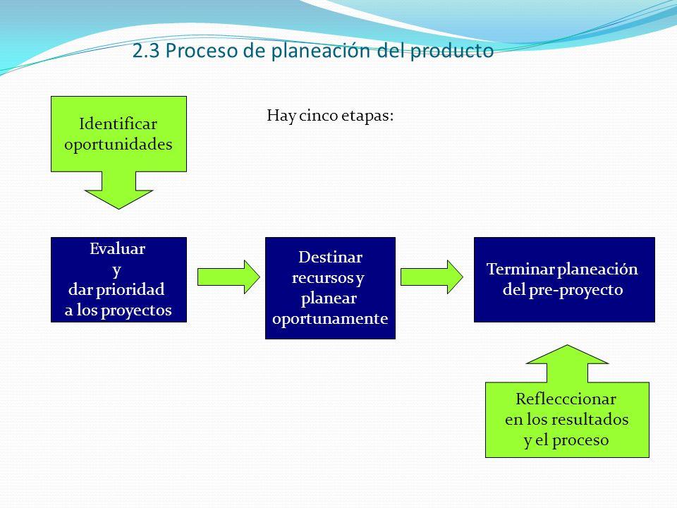 2.3 Proceso de planeación del producto Evaluar y dar prioridad a los proyectos Destinar recursos y planear oportunamente Terminar planeación del pre-p