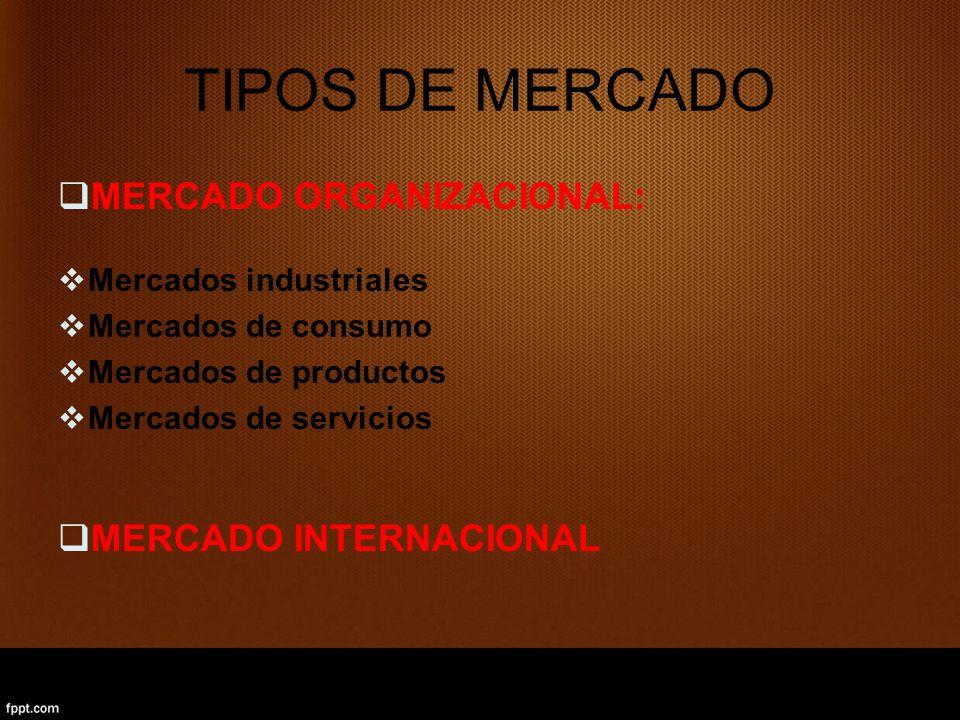 TIPOS DE MERCADO MERCADO ORGANIZACIONAL: Mercados industriales Mercados de consumo Mercados de productos Mercados de servicios MERCADO INTERNACIONAL