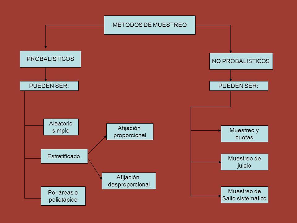 MÉTODOS DE MUESTREO PROBALISTICOS NO PROBALISTICOS PUEDEN SER: Aleatorio simple Estratificado Por áreas o polietápico Afijación proporcional Afijación