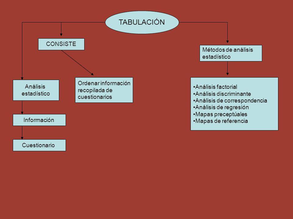 TABULACIÓN CONSISTE Análisis estadístico Información Cuestionario Ordenar información recopilada de cuestionarios Métodos de análisis estadístico Anál