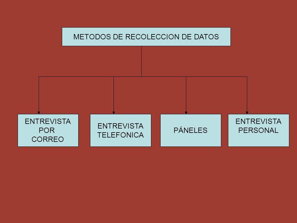 METODOS DE RECOLECCION DE DATOS ENTREVISTA POR CORREO ENTREVISTA TELEFONICA PÁNELES ENTREVISTA PERSONAL