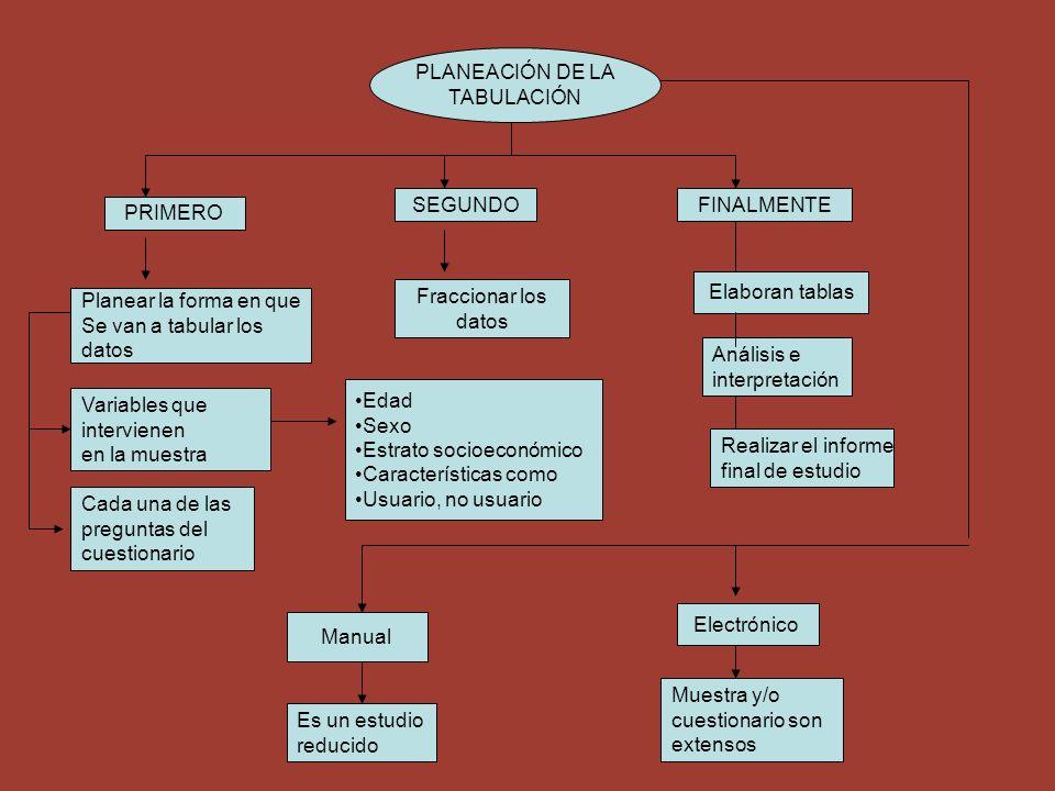 PLANEACIÓN DE LA TABULACIÓN Elaboran tablas Análisis e interpretación Realizar el informe final de estudio Planear la forma en que Se van a tabular lo