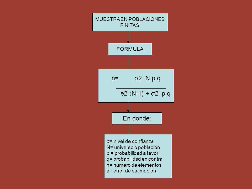MUESTRA EN POBLACIONES FINITAS FORMULA n= σ2 N p q e2 (N-1) + σ2 p q En donde: σ= nivel de confianza N= universo o población p = probabilidad a favor