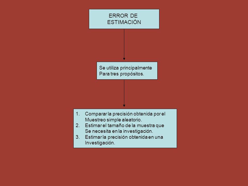 ERROR DE ESTIMACIÓN Se utiliza principalmente Para tres propósitos. 1.Comparar la precisión obtenida por el Muestreo simple aleatorio. 2. Estimar el t