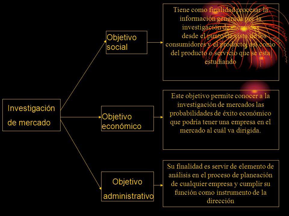 Investigación de mercado Objetivo social Objetivo económico Objetivo administrativo Tiene como finalidad procesar la información generada por la inves