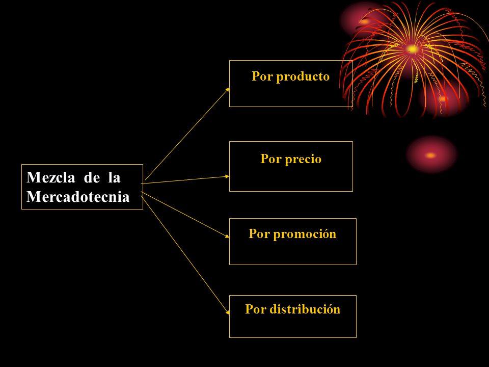 Por producto Por precio Por promoción Por distribución Mezcla de la Mercadotecnia