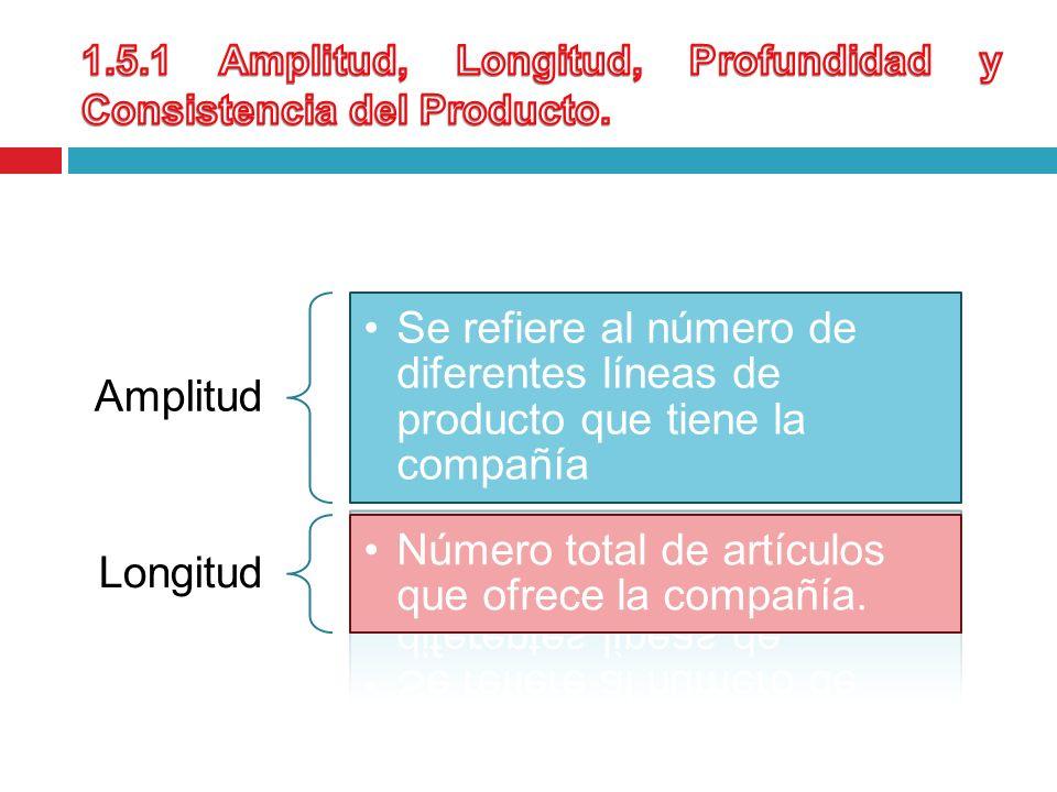 Amplitud Se refiere al número de diferentes líneas de producto que tiene la compañía Longitud Número total de artículos que ofrece la compañía.