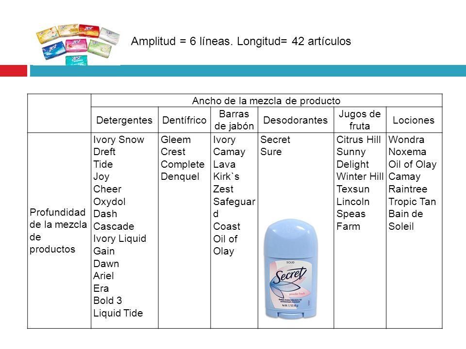 Ancho de la mezcla de producto DetergentesDentífrico Barras de jabón Desodorantes Jugos de fruta Lociones Profundidad de la mezcla de productos Ivory