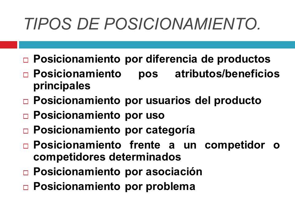 TIPOS DE POSICIONAMIENTO. Posicionamiento por diferencia de productos Posicionamiento pos atributos/beneficios principales Posicionamiento por usuario