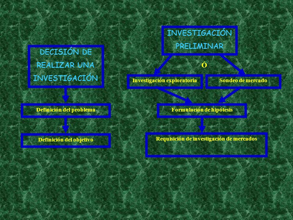 DECISIÓN DE REALIZAR UNA INVESTIGACIÓN Definición del problema Definición del objetivo INVESTIGACIÓN PRELIMINAR Investigación exploratoriaSondeo de me