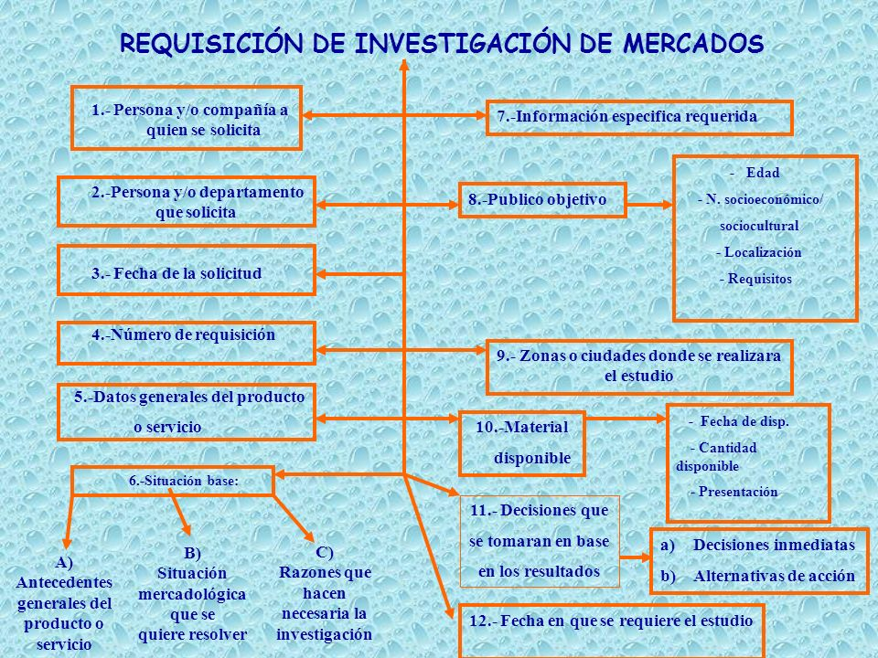 A) Antecedentes generales del producto o servicio B) Situación mercadológica que se quiere resolver 1.- Persona y/o compañía a quien se solicita 2.-Pe