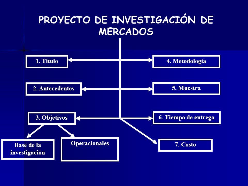 PROYECTO DE INVESTIGACIÓN DE MERCADOS 1. Titulo 2. Antecedentes 3. Objetivos Base de la investigación Operacionales 4. Metodología 5. Muestra 6. Tiemp