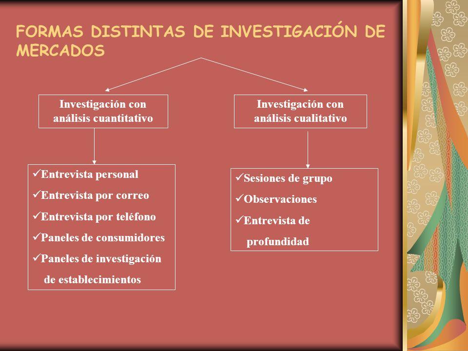 FORMAS DISTINTAS DE INVESTIGACIÓN DE MERCADOS Investigación con análisis cuantitativo Investigación con análisis cualitativo Entrevista personal Entre