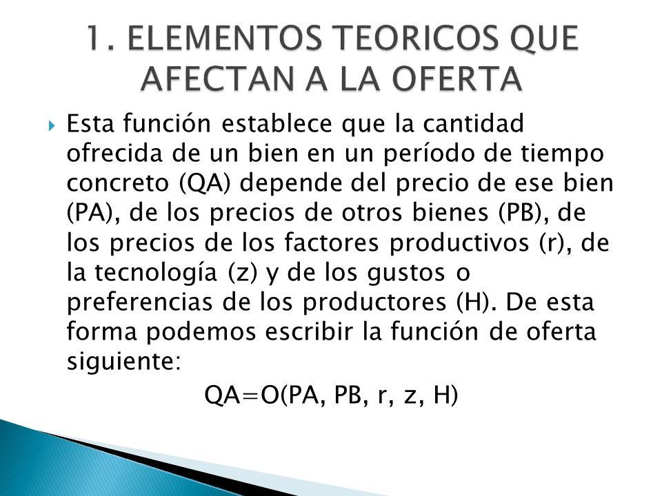 Esta función establece que la cantidad ofrecida de un bien en un período de tiempo concreto (QA) depende del precio de ese bien (PA), de los precios d