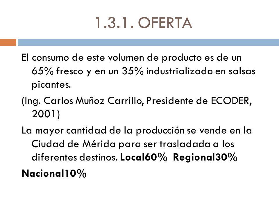 1.3.1. OFERTA El consumo de este volumen de producto es de un 65% fresco y en un 35% industrializado en salsas picantes. (Ing. Carlos Muñoz Carrillo,