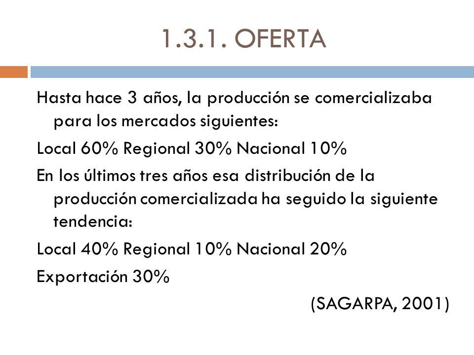 1.3.1. OFERTA Hasta hace 3 años, la producción se comercializaba para los mercados siguientes: Local 60% Regional 30% Nacional 10% En los últimos tres