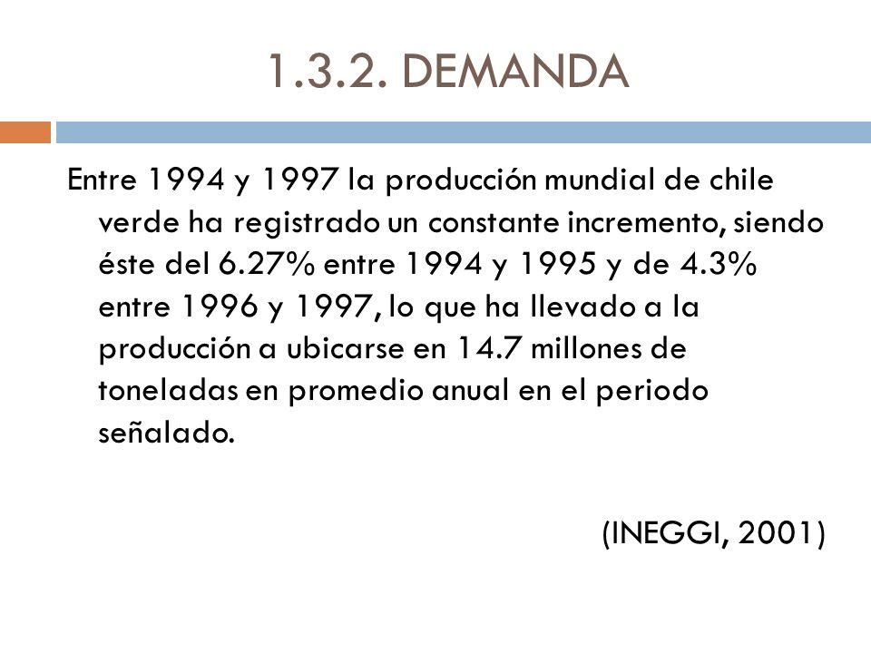 1.3.2. DEMANDA Entre 1994 y 1997 la producción mundial de chile verde ha registrado un constante incremento, siendo éste del 6.27% entre 1994 y 1995 y