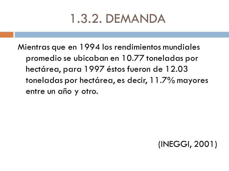 1.3.2. DEMANDA Mientras que en 1994 los rendimientos mundiales promedio se ubicaban en 10.77 toneladas por hectárea, para 1997 éstos fueron de 12.03 t