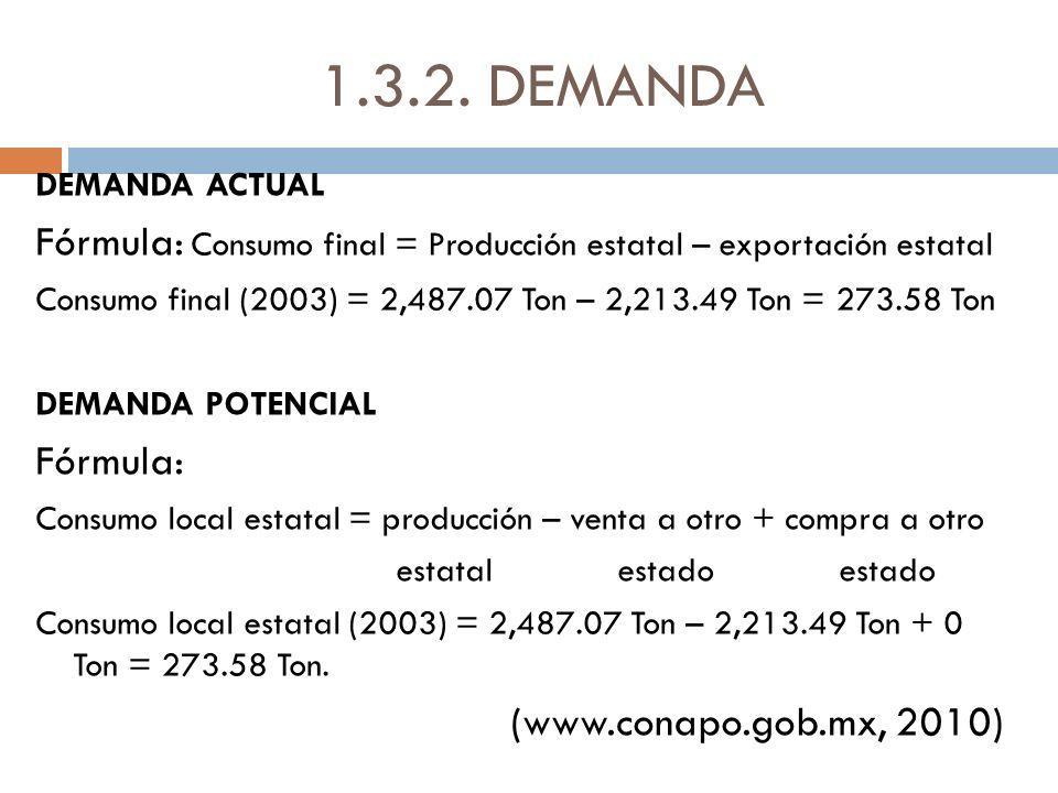 1.3.2. DEMANDA DEMANDA ACTUAL Fórmula: Consumo final = Producción estatal – exportación estatal Consumo final (2003) = 2,487.07 Ton – 2,213.49 Ton = 2