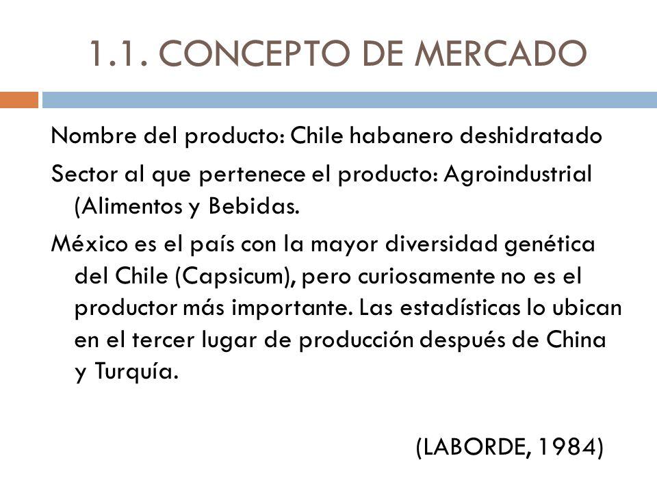 1.1. CONCEPTO DE MERCADO Nombre del producto: Chile habanero deshidratado Sector al que pertenece el producto: Agroindustrial (Alimentos y Bebidas. Mé