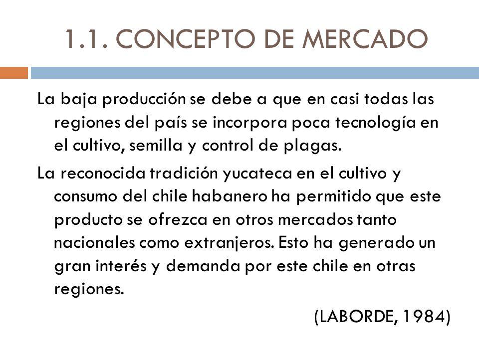 1.1. CONCEPTO DE MERCADO La baja producción se debe a que en casi todas las regiones del país se incorpora poca tecnología en el cultivo, semilla y co