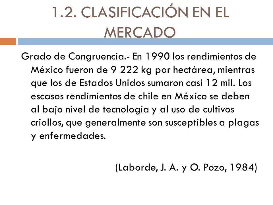 1.2. CLASIFICACIÓN EN EL MERCADO Grado de Congruencia.- En 1990 los rendimientos de México fueron de 9 222 kg por hectárea, mientras que los de Estado