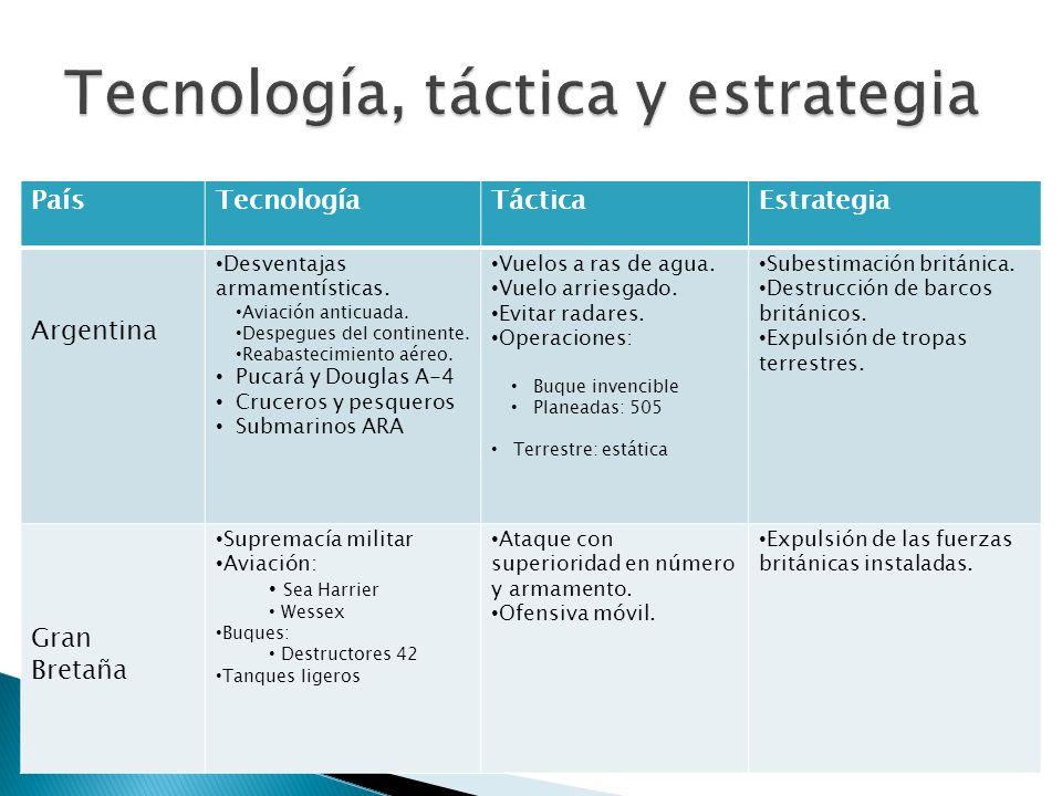 PaísTecnologíaTácticaEstrategia Argentina Desventajas armamentísticas. Aviación anticuada. Despegues del continente. Reabastecimiento aéreo. Pucará y