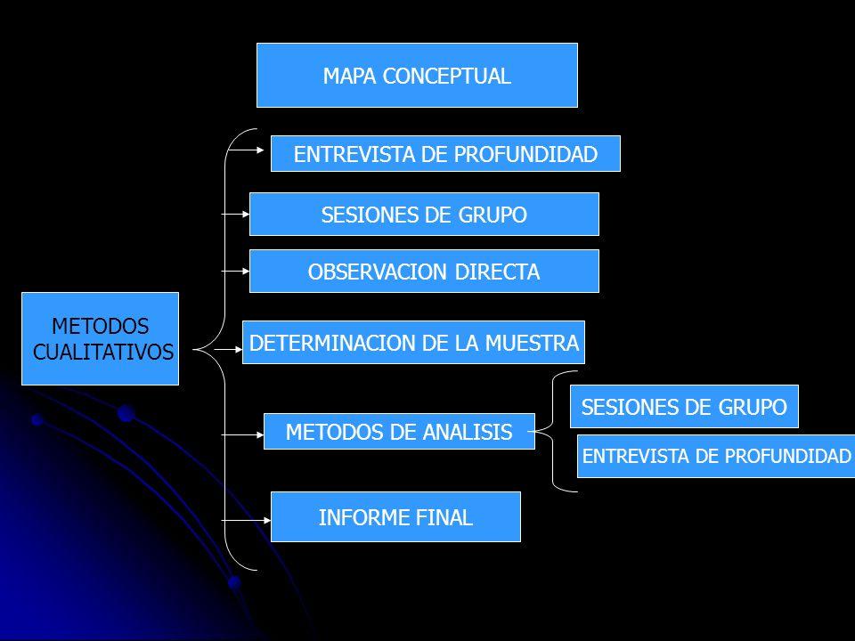 MAPA CONCEPTUAL METODOS CUALITATIVOS ENTREVISTA DE PROFUNDIDAD SESIONES DE GRUPO OBSERVACION DIRECTA DETERMINACION DE LA MUESTRA METODOS DE ANALISIS E