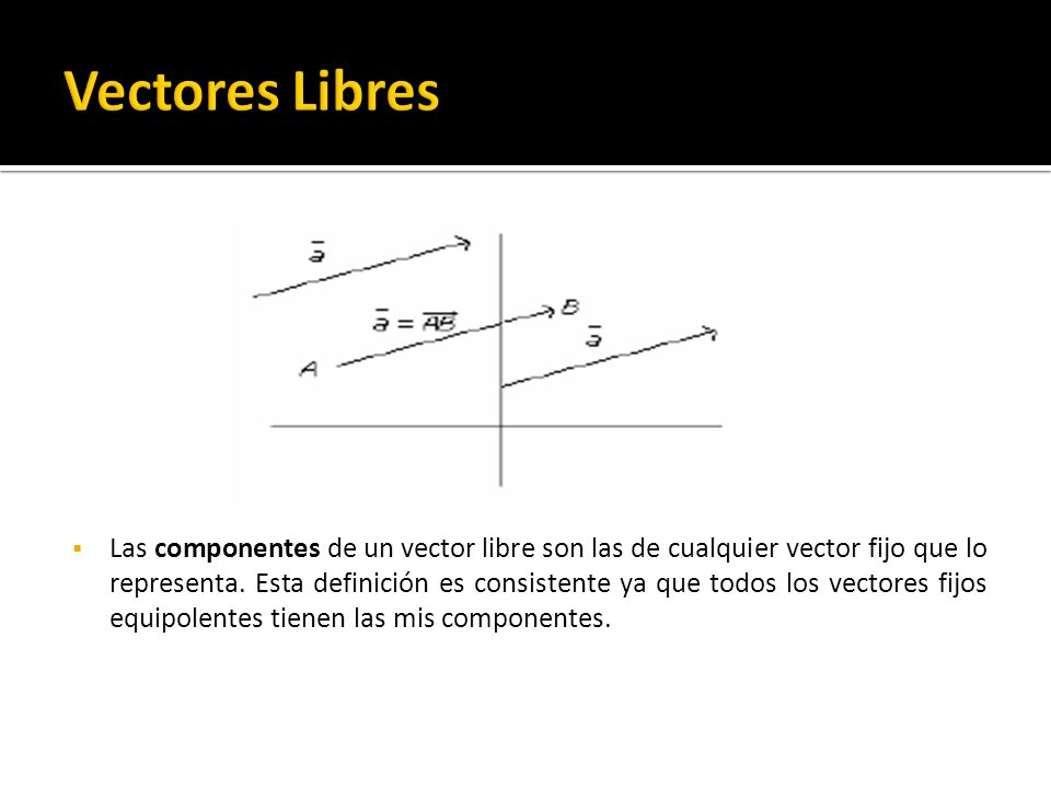 Las componentes de un vector libre son las de cualquier vector fijo que lo representa. Esta definición es consistente ya que todos los vectores fijos