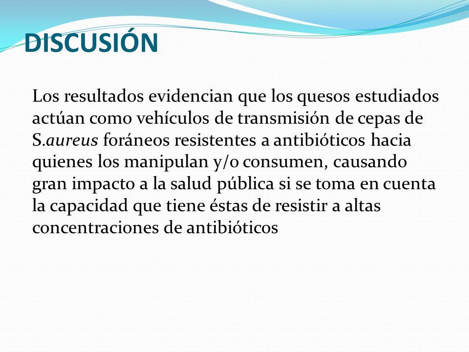 Los resultados evidencian que los quesos estudiados actúan como vehículos de transmisión de cepas de S.aureus foráneos resistentes a antibióticos haci