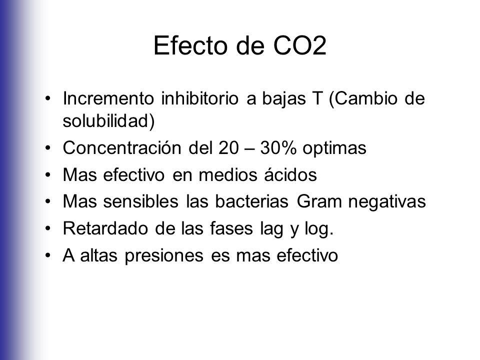 Efecto de CO2 Incremento inhibitorio a bajas T (Cambio de solubilidad) Concentración del 20 – 30% optimas Mas efectivo en medios ácidos Mas sensibles