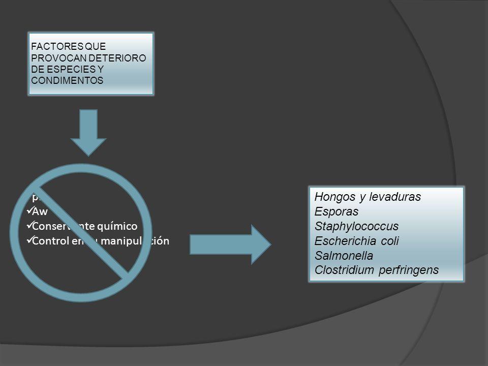 FACTORES QUE PROVOCAN DETERIORO DE ESPECIES Y CONDIMENTOS pH Aw Conservante químico Control en su manipulación Hongos y levaduras Esporas Staphylococc