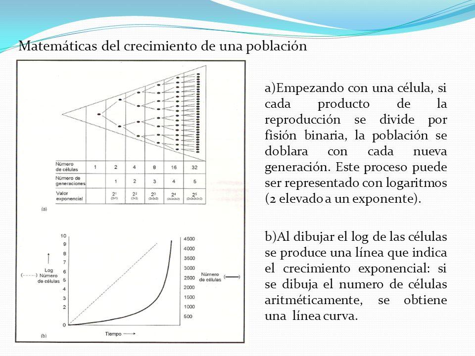 a)Empezando con una célula, si cada producto de la reproducción se divide por fisión binaria, la población se doblara con cada nueva generación. Este