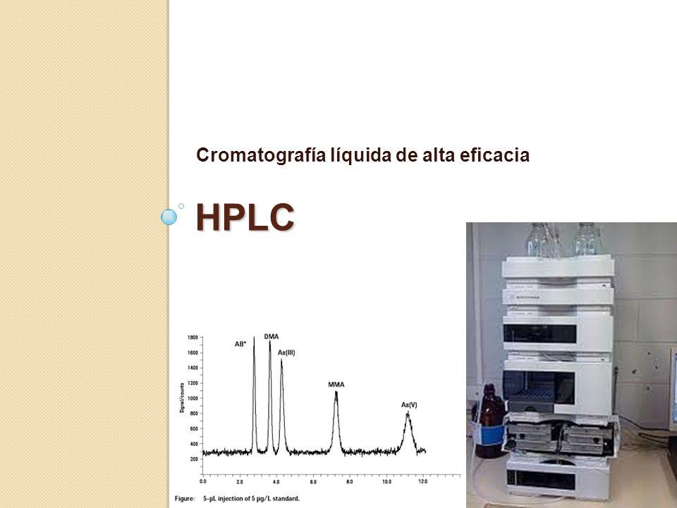 HPLC Cromatografía líquida de alta eficacia