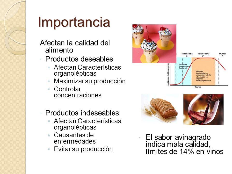 Importancia Afectan la calidad del alimento Productos deseables Afectan Características organolépticas Maximizar su producción Controlar concentracion
