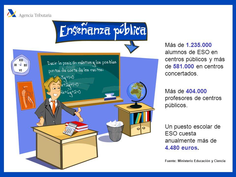 Más de 1.235.000 alumnos de ESO en centros públicos y más de 581.000 en centros concertados.