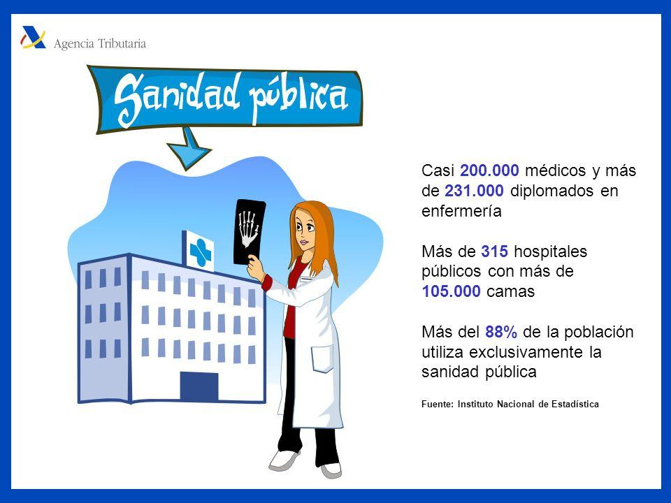 Casi 200.000 médicos y más de 231.000 diplomados en enfermería Más de 315 hospitales públicos con más de 105.000 camas Más del 88% de la población utiliza exclusivamente la sanidad pública Fuente: Instituto Nacional de Estadística